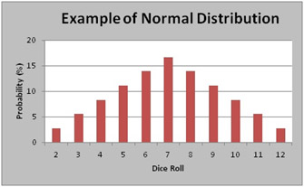 FWD-Normal-Distribution