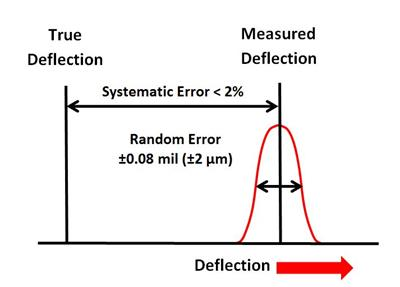 FWD-Systematic-Error